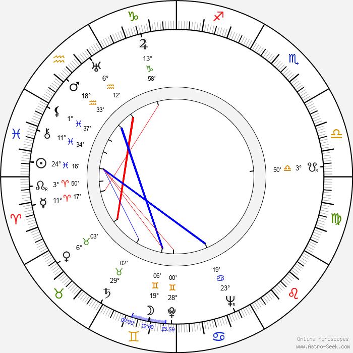 Antonín Novotný - Birth horoscope chart