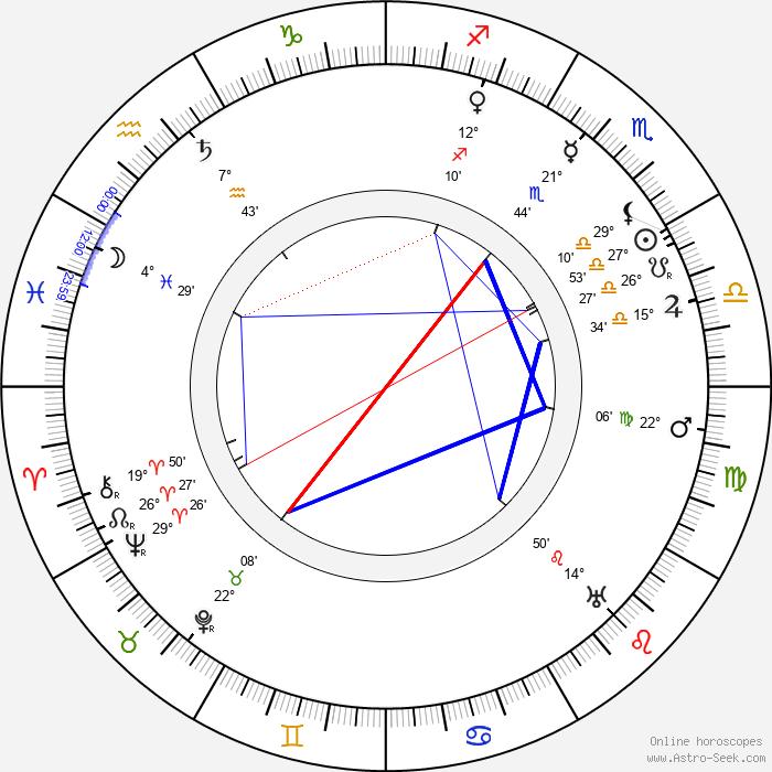 Antonín Pech - Birth horoscope chart