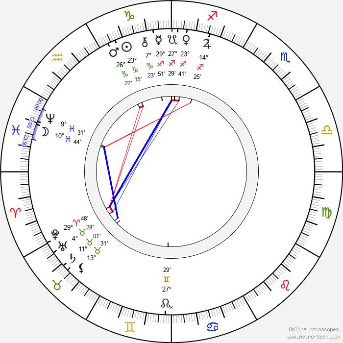 Antonín Rezek - Birth horoscope chart