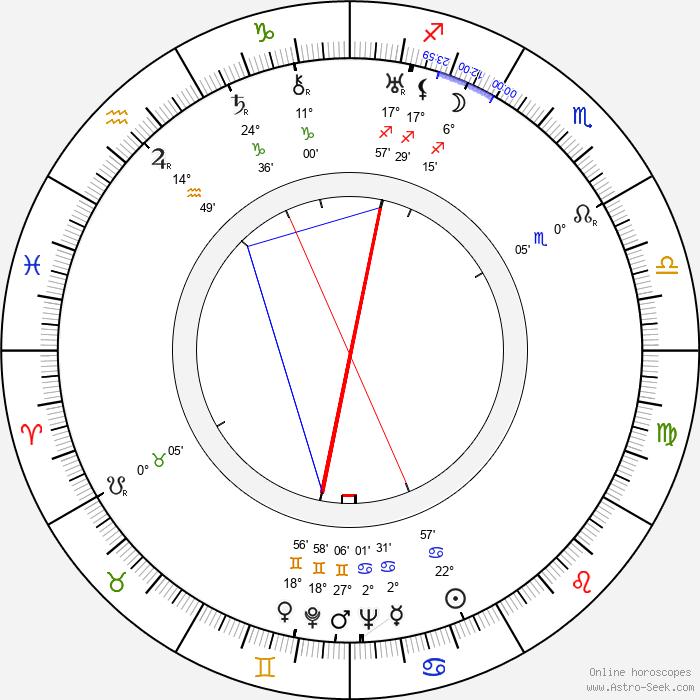 Antonín Šeplavý - Birth horoscope chart