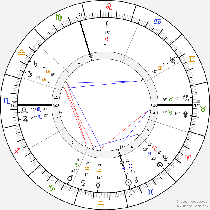 Antonín Sova - Birth horoscope chart