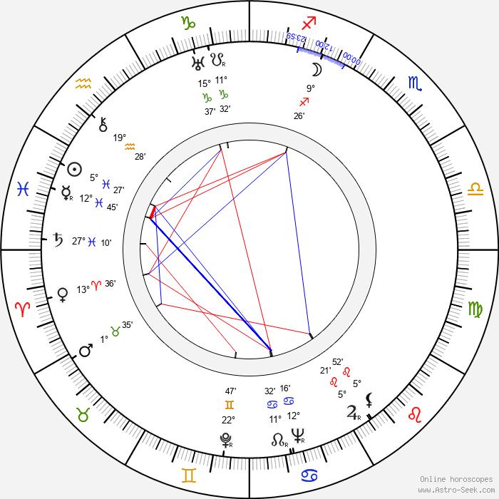 Antonín Streit - Birth horoscope chart