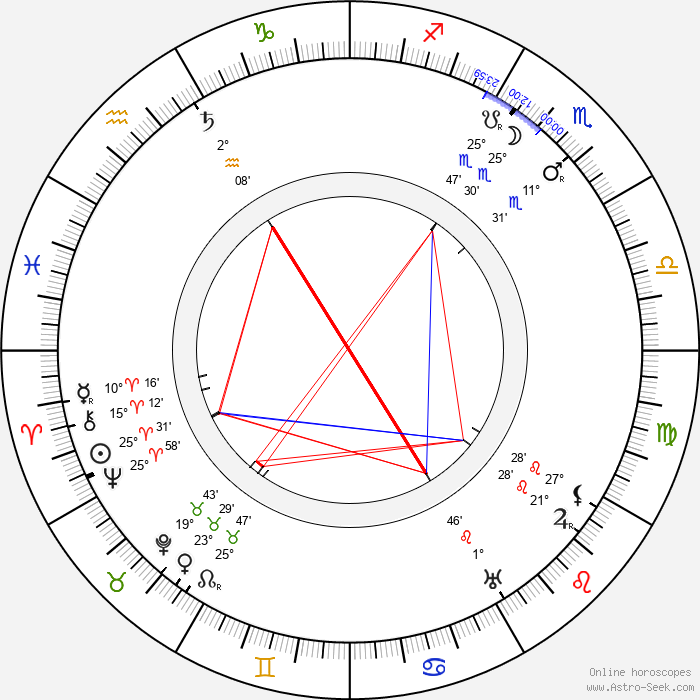 Antonín Švehla - Birth horoscope chart