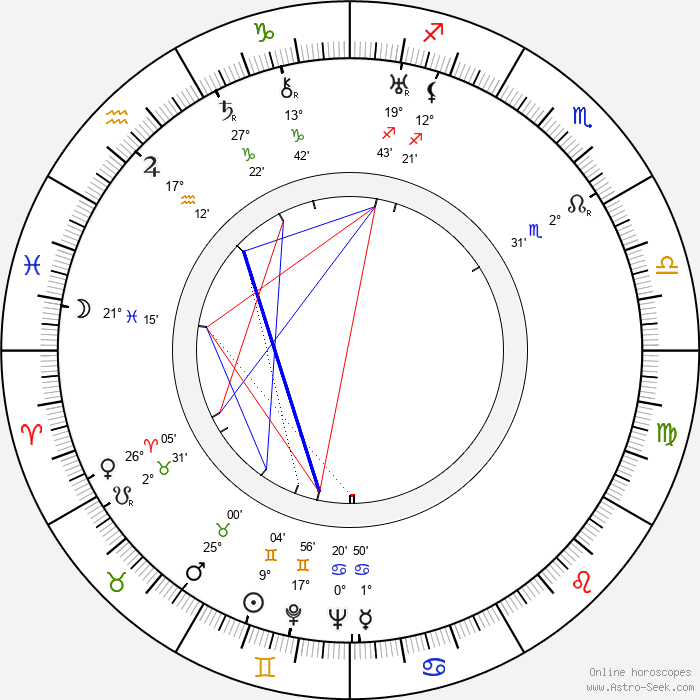 Antonín Zíb - Birth horoscope chart