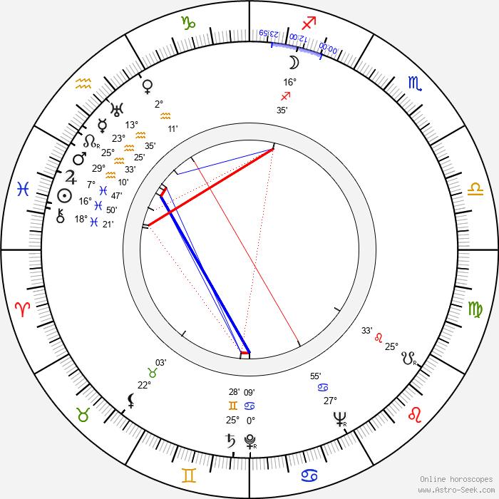 Antonina Barczewska - Birth horoscope chart