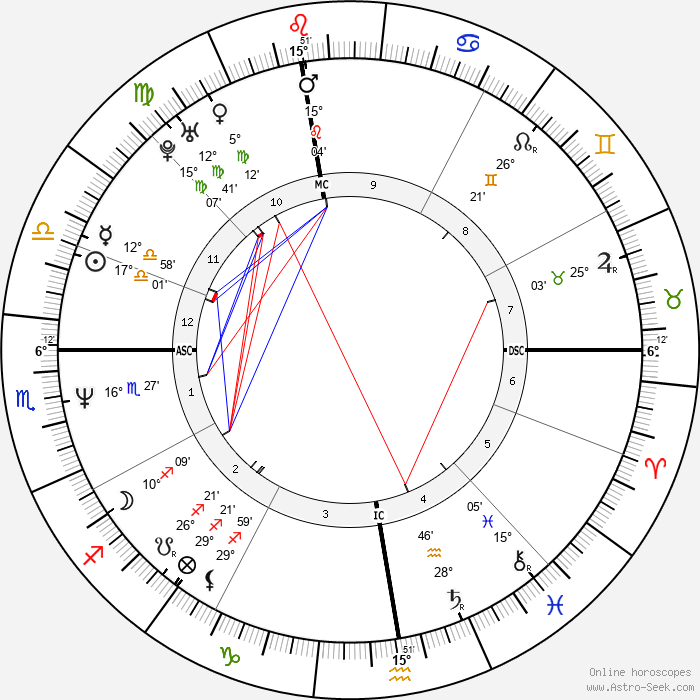 Antonio Albanese - Birth horoscope chart