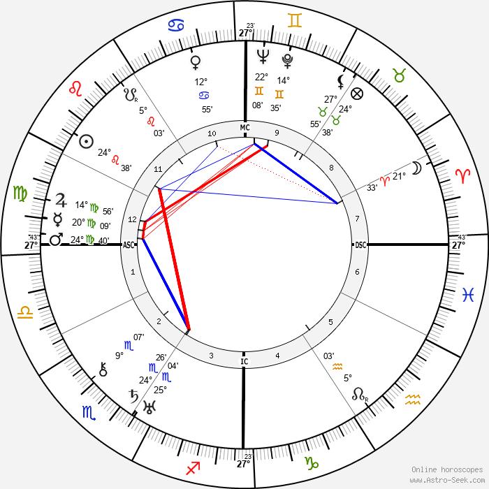 Antonio Botto - Birth horoscope chart