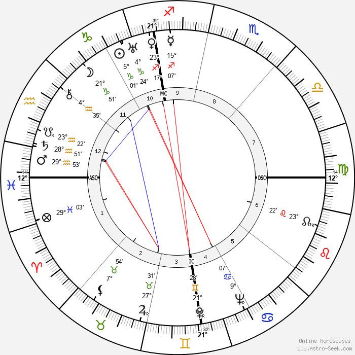 Antonio Brivio - Birth horoscope chart