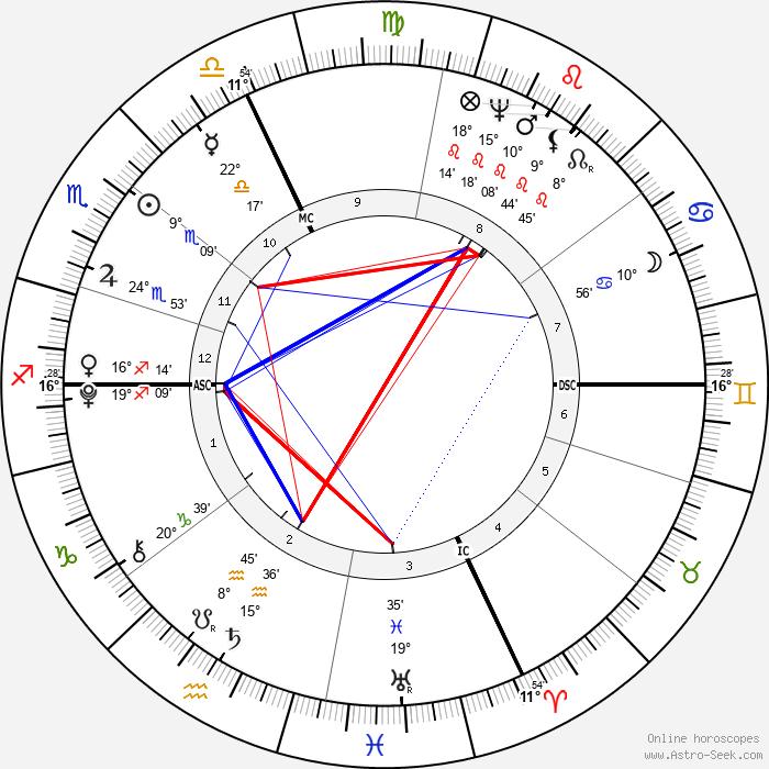 Antonio Canova - Birth horoscope chart