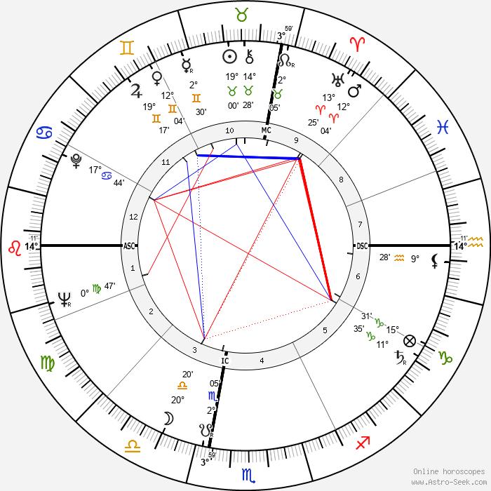Antonio Cifariello - Birth horoscope chart