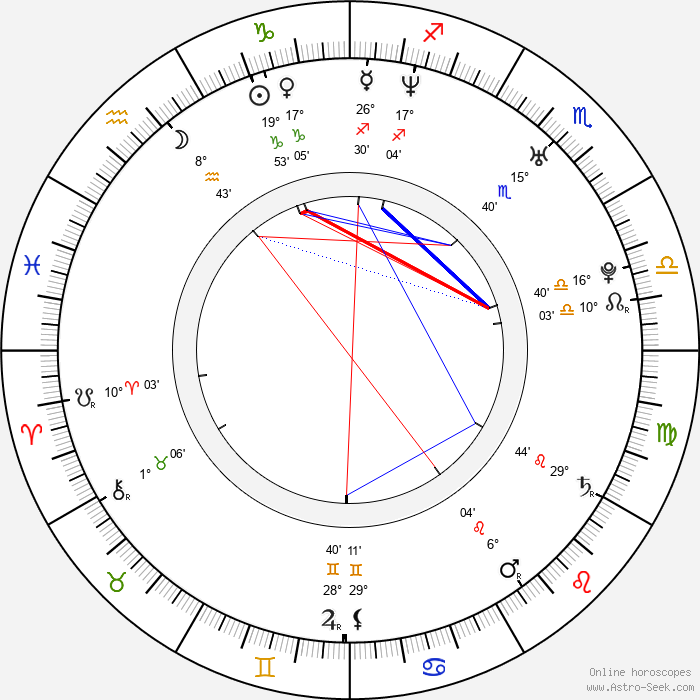 Antonio Cupo - Birth horoscope chart