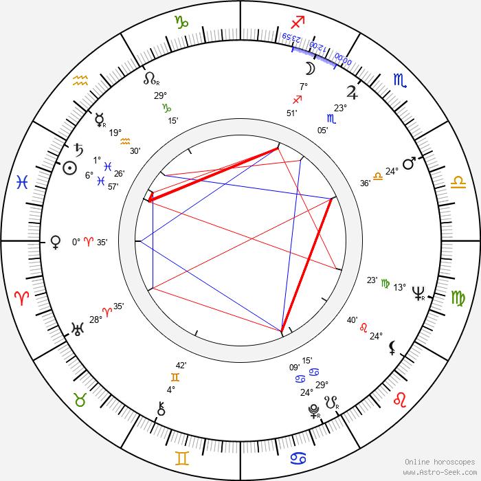 António da Cunha Telles - Birth horoscope chart