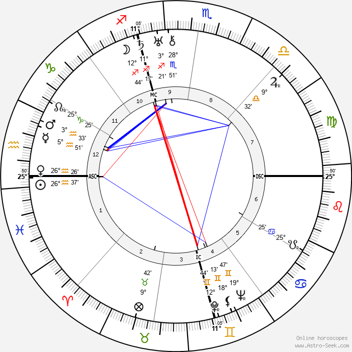 Antonio De Curtis - Birth horoscope chart