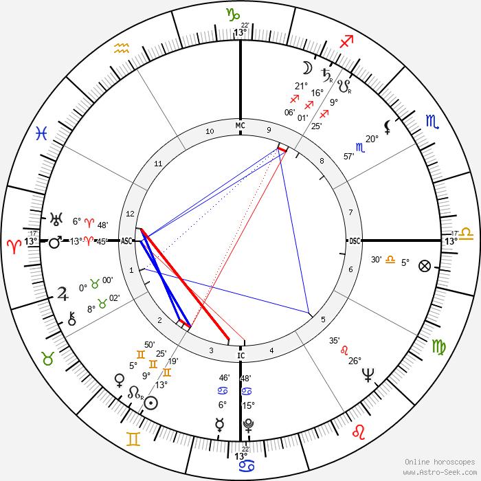 Antonio Ermirio de Moraes - Birth horoscope chart