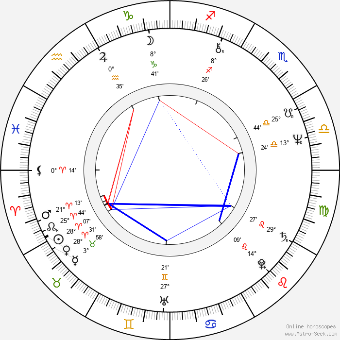 Antônio Fagundes - Birth horoscope chart