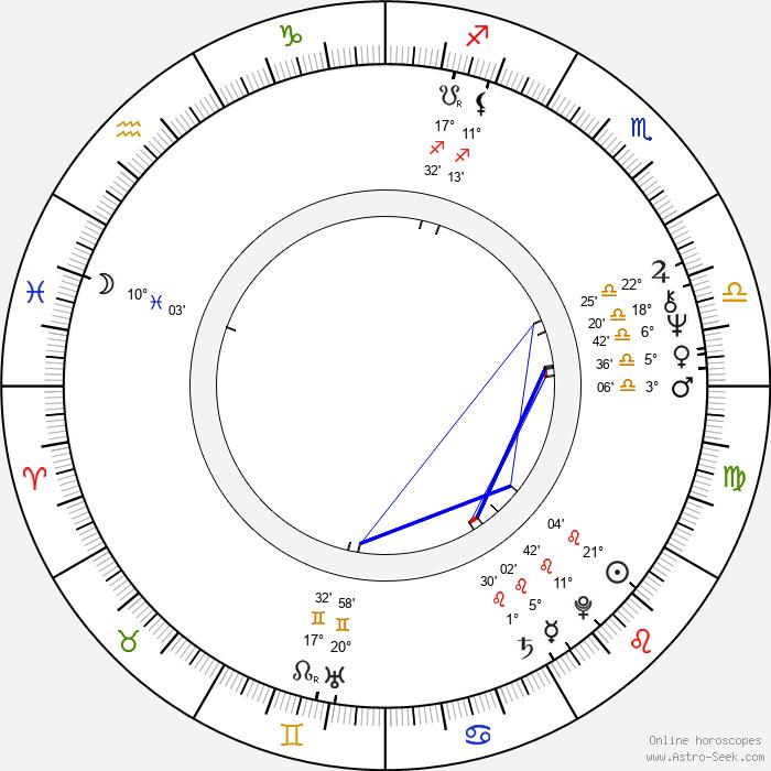 Antonio Fargas - Birth horoscope chart