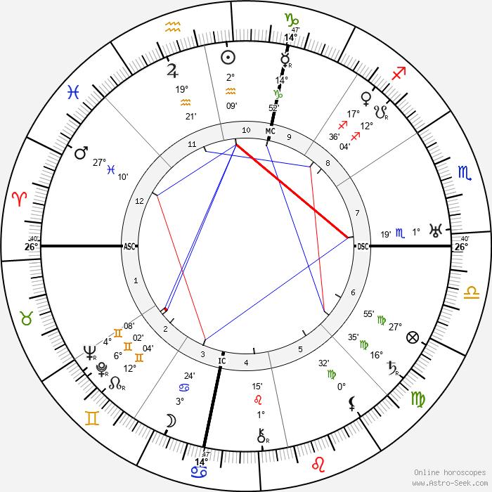 Antonio Gramsci - Birth horoscope chart