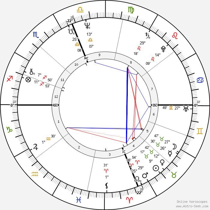 Antonio Guterres - Birth horoscope chart