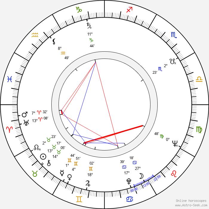 Antonio Iranzo - Birth horoscope chart