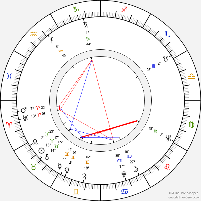 Antonio Iranzo - Birth horoscope chart