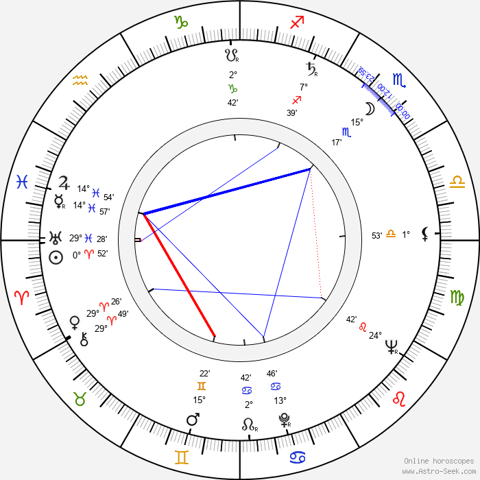Antonio Isasi-Isasmendi - Birth horoscope chart