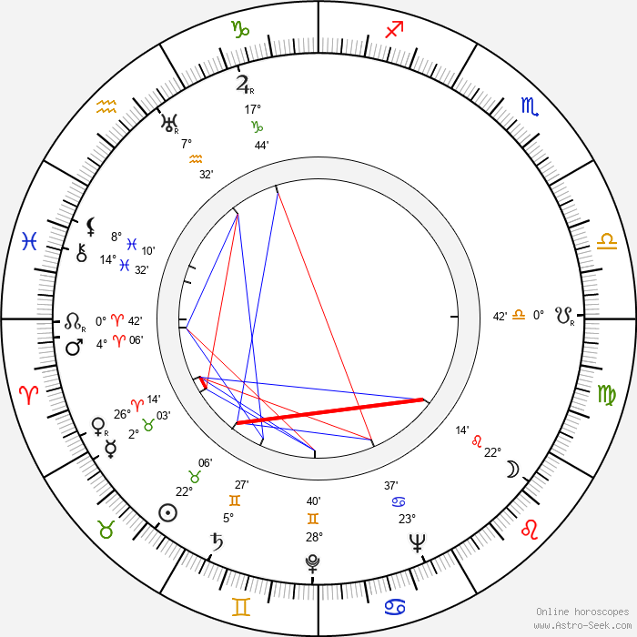 Antonio Leonviola - Birth horoscope chart