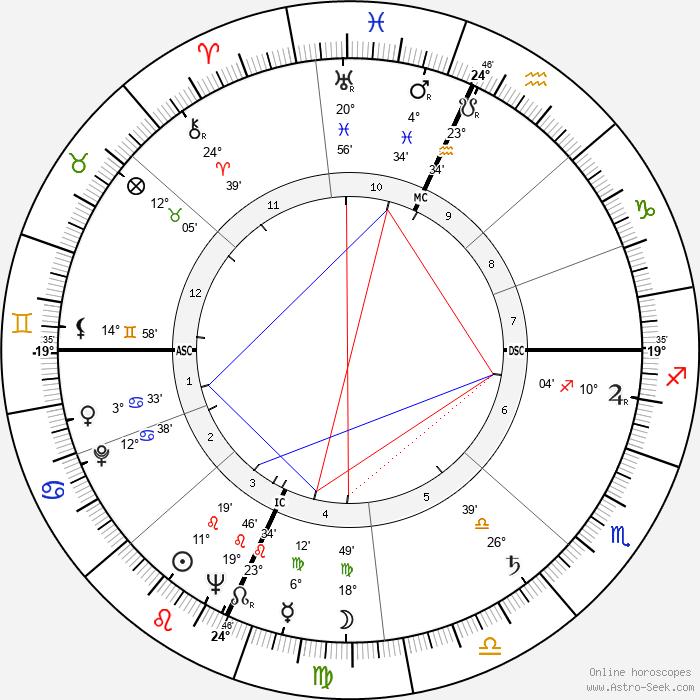 Antonio Macanico - Birth horoscope chart