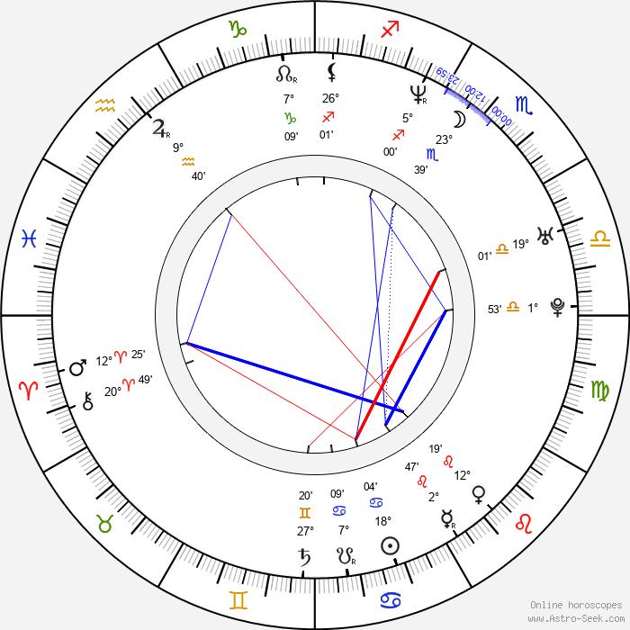 António Machado - Birth horoscope chart