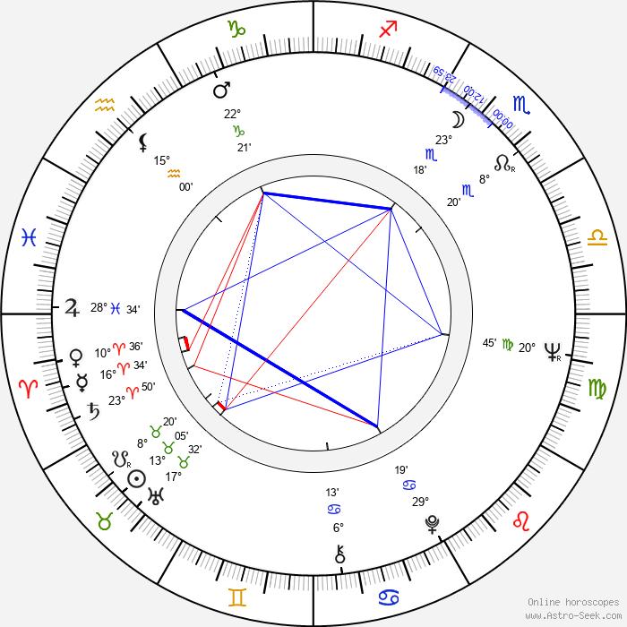 Antonio Mayans - Birth horoscope chart