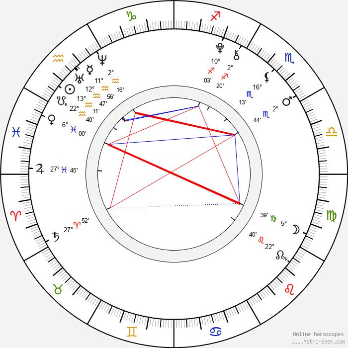 Antonio Ortiz - Birth horoscope chart