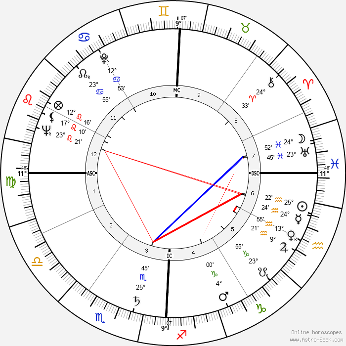 António Rosa Coutinho - Birth horoscope chart
