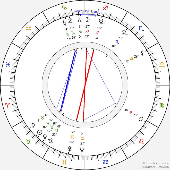 Antonio Roux - Birth horoscope chart