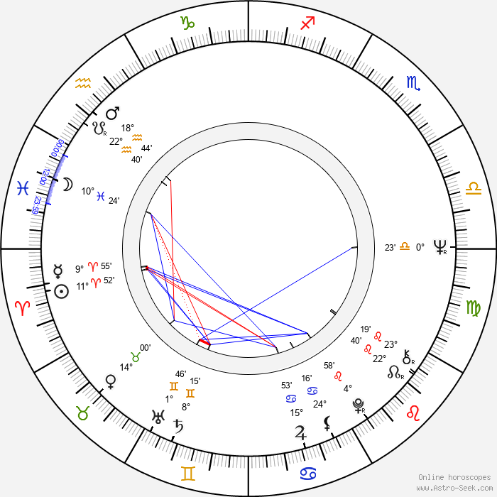 Antonio Sabato - Birth horoscope chart