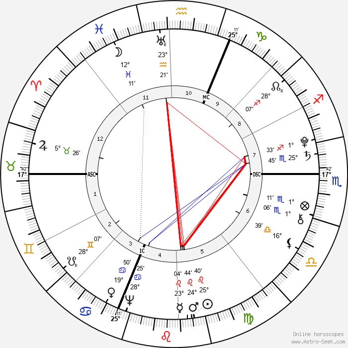 Antonio Salieri - Birth horoscope chart