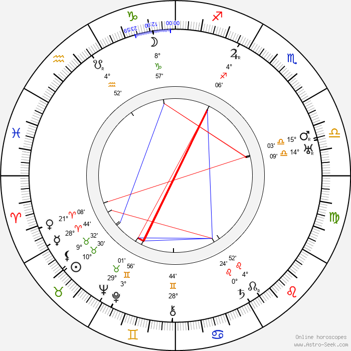 Antonio Sant'Elia - Birth horoscope chart