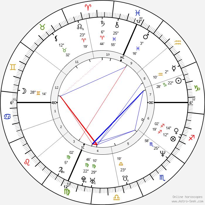 Antonio Tartaglia - Birth horoscope chart