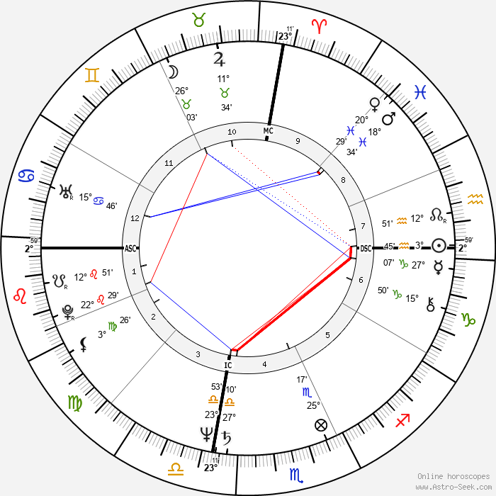 Antonio Villaraigosa - Birth horoscope chart