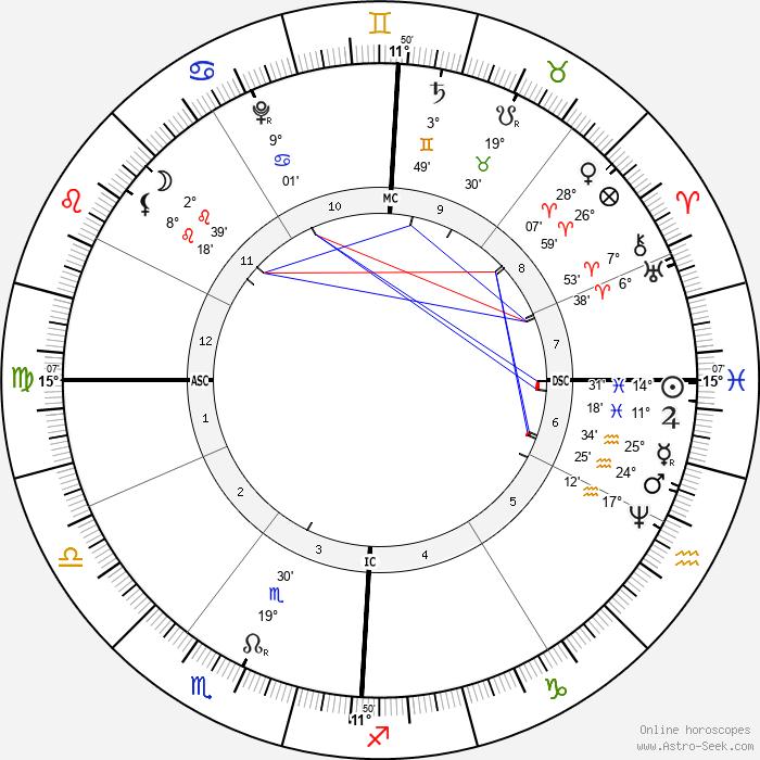 Antonio Vivaldi - Birth horoscope chart