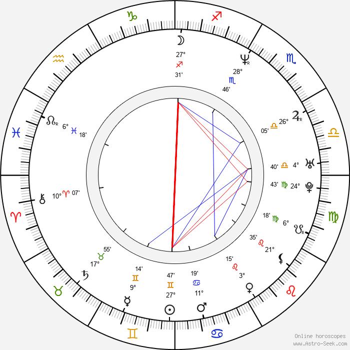 Antonis Remos - Birth horoscope chart