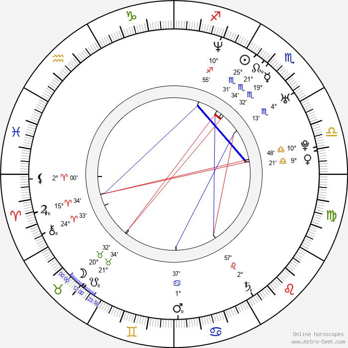 Antony Hall - Birth horoscope chart