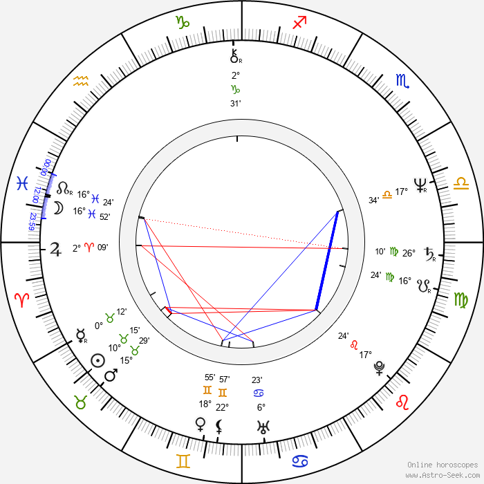 Antony Worrall Thompson - Birth horoscope chart