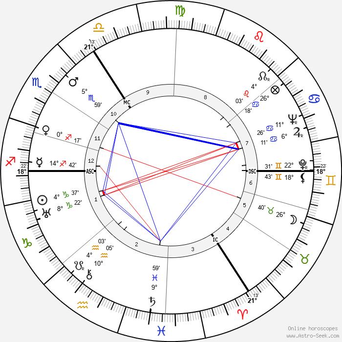 Antoon Struycken - Birth horoscope chart