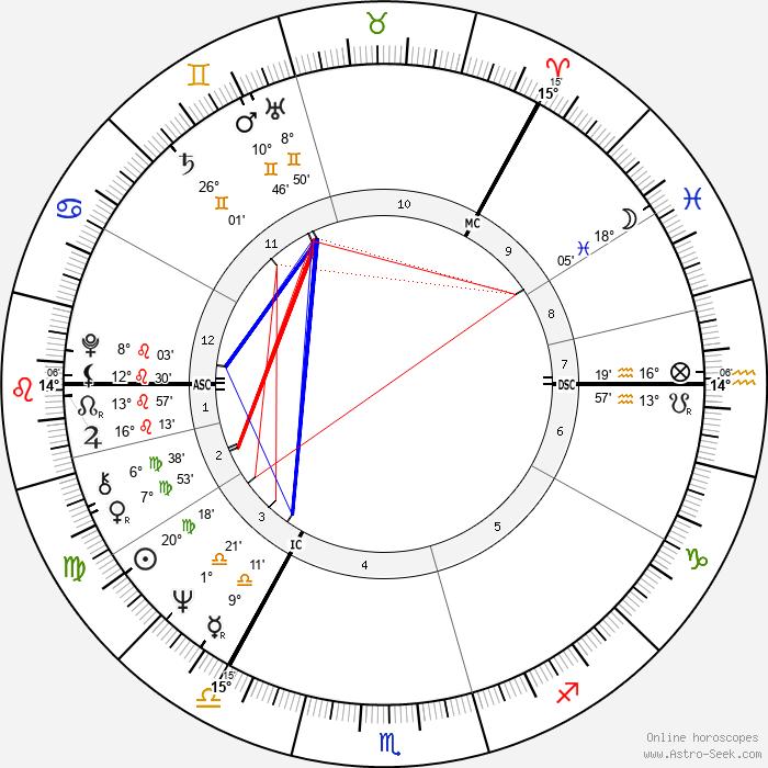Antti Hammarberg - Birth horoscope chart