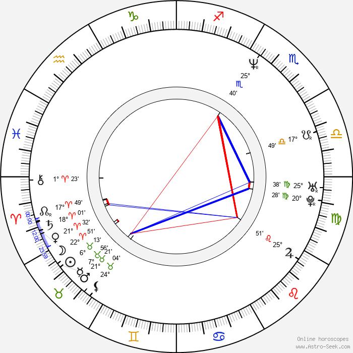 Antti Jokinen - Birth horoscope chart