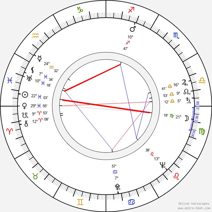 Antti Koskinen - Birth horoscope chart
