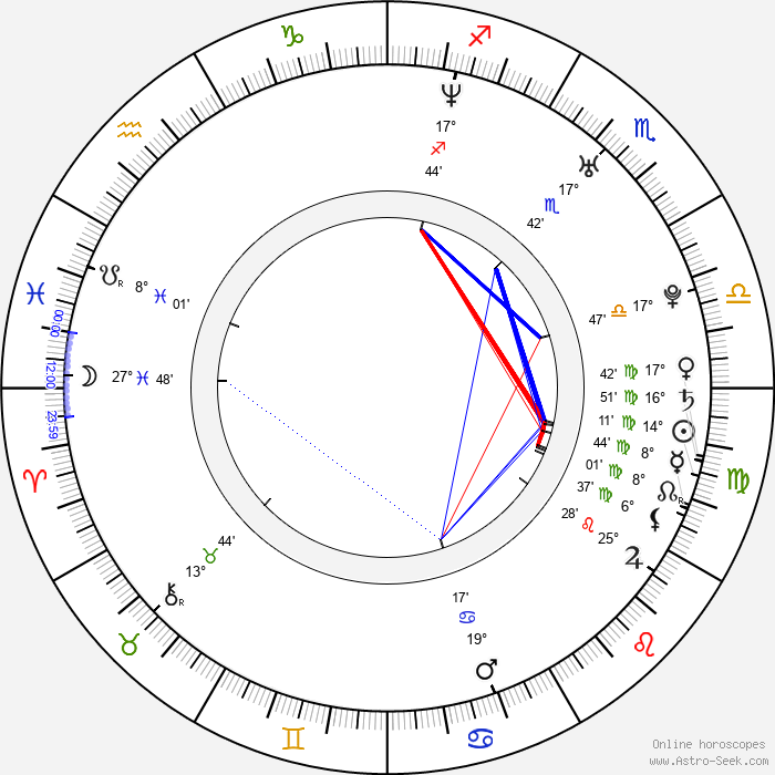 Antti Luusuaniemi - Birth horoscope chart