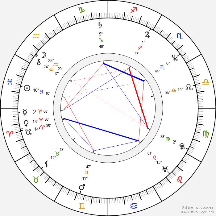 Antti Virmavirta - Birth horoscope chart