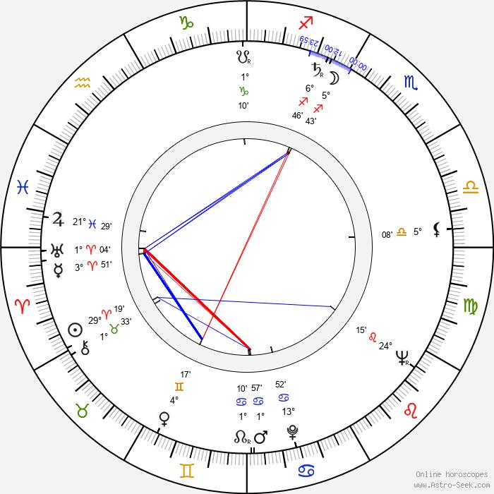 Anu Kilpiö - Birth horoscope chart
