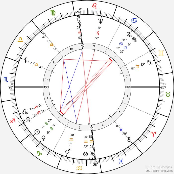 Anwar Sadat - Birth horoscope chart