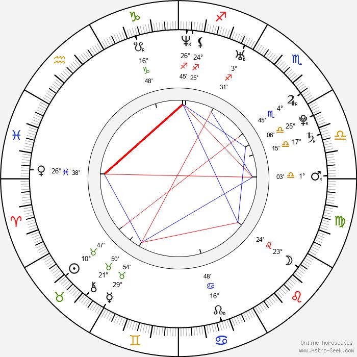 Anya Lahiri - Birth horoscope chart